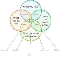 purpose-chart